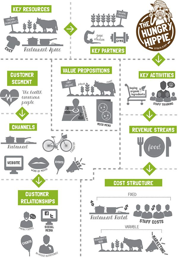 The Hungry Hippie Business Plan Proposal  Presentation On Behance