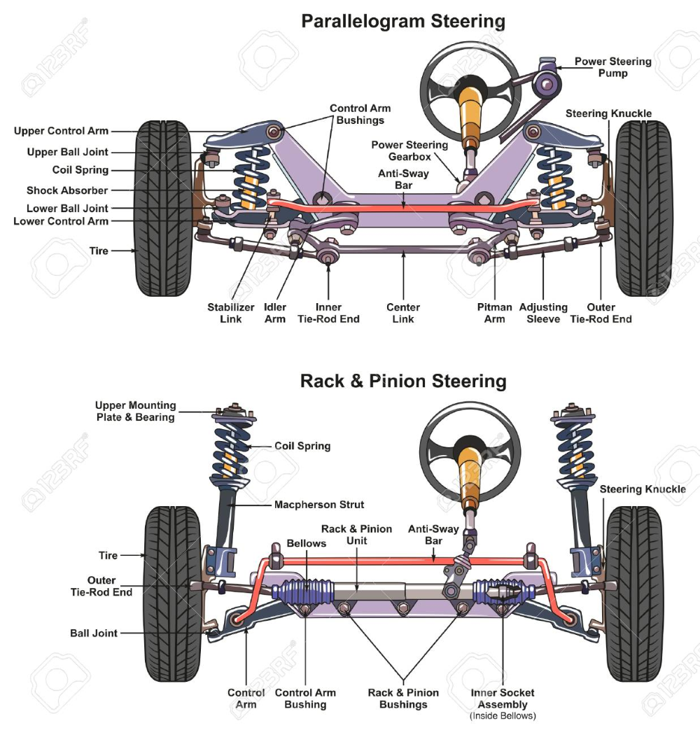 Automotive Steering System Infographic Diagram Showing Both Types Automotive Mechanic Car Mechanic Automotive Engineering