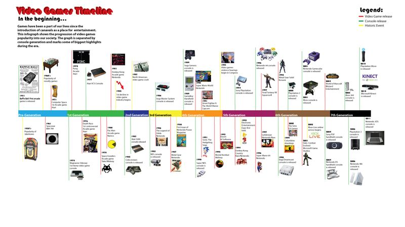 The History Of Video Games, Consoles And Contolers - Lessons - Tes ...
