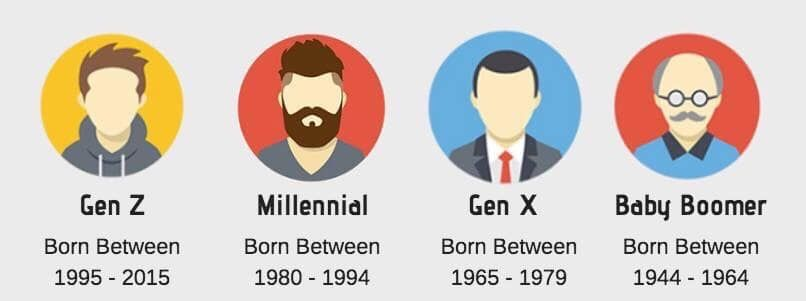 Pin By Nicole Ichiki On Life Skills In 2020 Gen Z Years Generation Boomer Generation