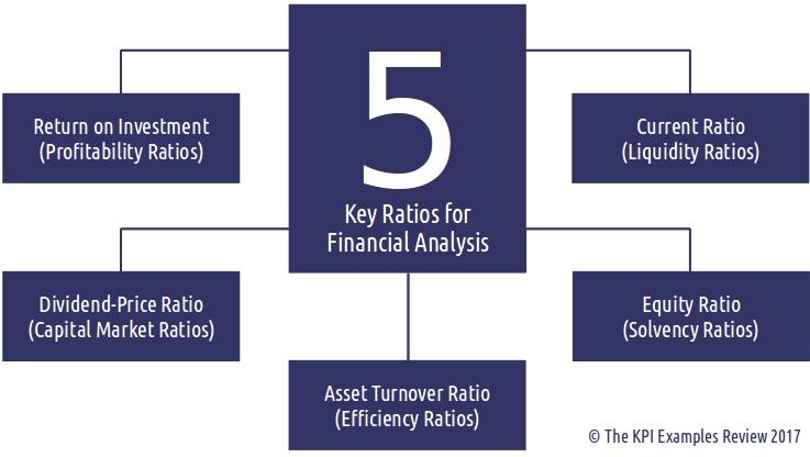 The  Key Ratios For Financial Analysis Useful Financial Ratios