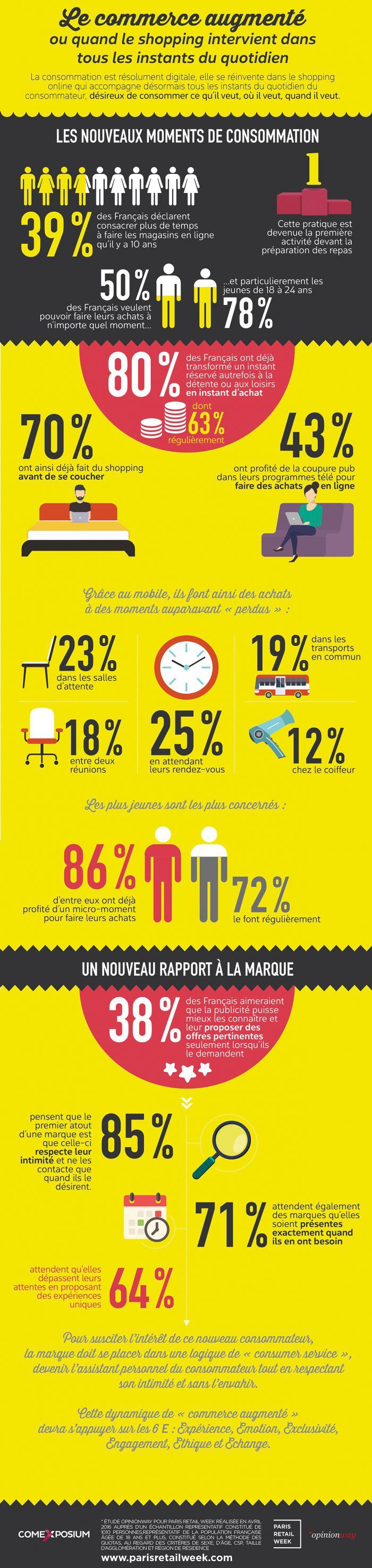 Les Jeunes Adeptes Du Micro Moment Pour Effectuer Leurs Achats En Ligne Commerce Marketing Numerique Infographie