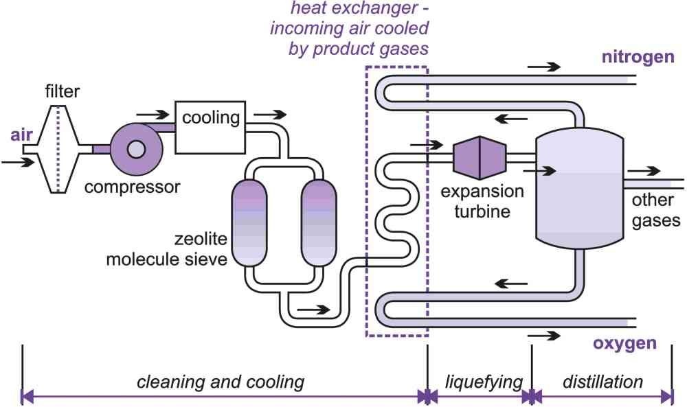 Air separation is the most commonly used technique for