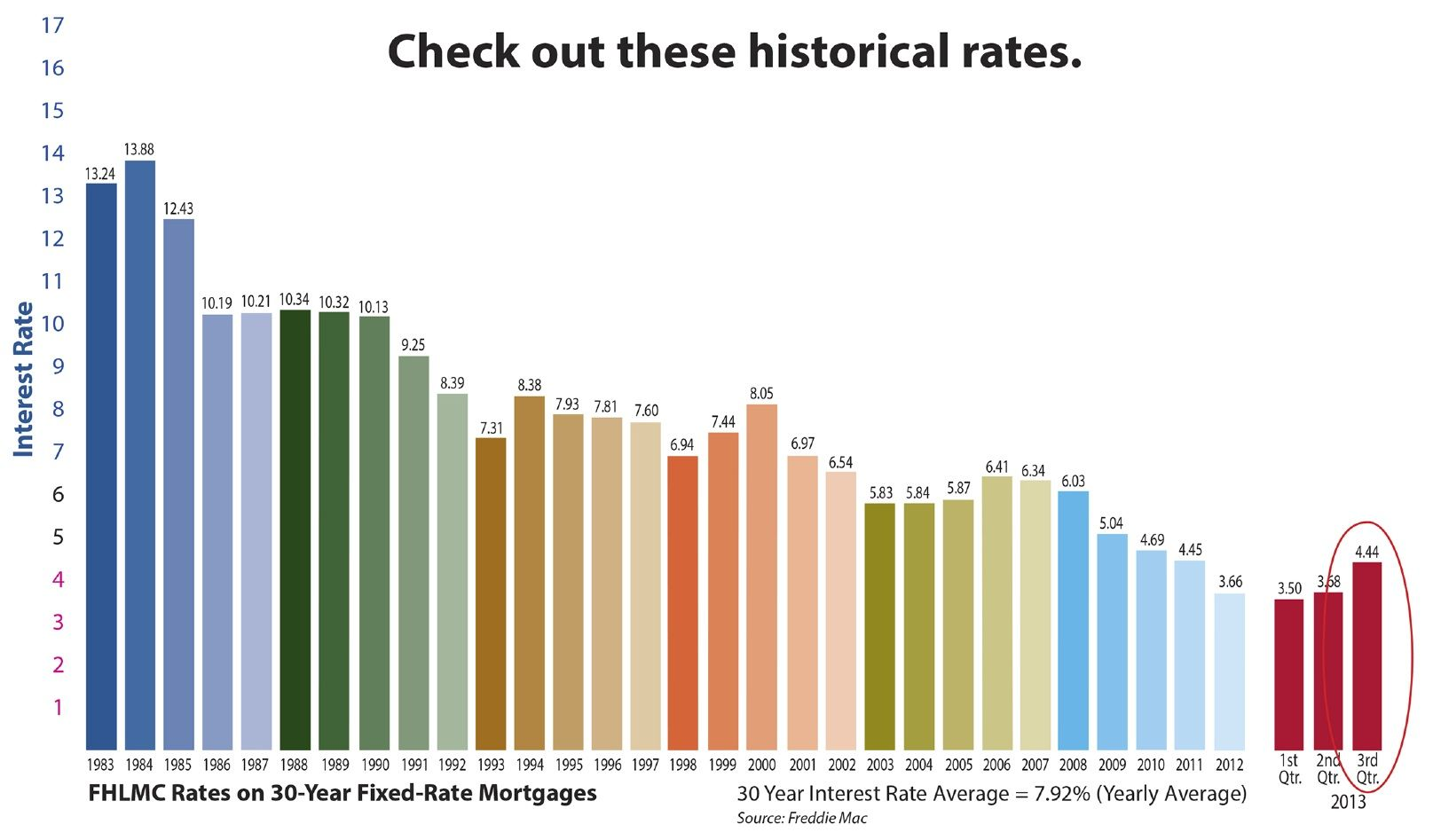 Good Time To Buy Yes Rates Are Low Especially When You Look At A Little Rate History Mortgage Info Interest Only Mortgage Mortgage Rates