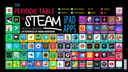 The Periodic Table of STEAM iPad Apps Periodic table