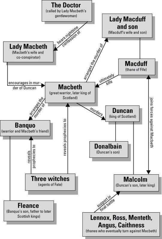 Yeni başlayanlar içn Macbeth ilişkiler düzlemi! Character