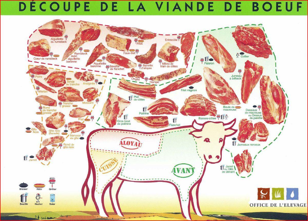 Sch ma decoupe morceaux de viande boeuf check out good bbq supplies and equipment at - Comment couper de la viande congelee ...