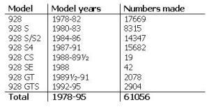 Porsche 928 production numbers