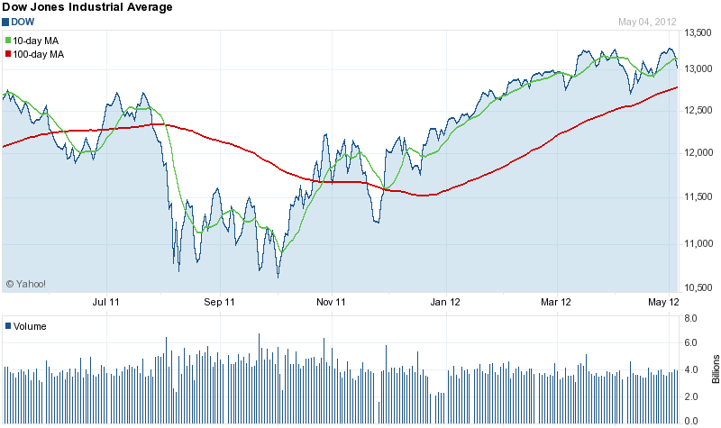 Pin By Jack Miller On Financial With Images Stock Charts Dow