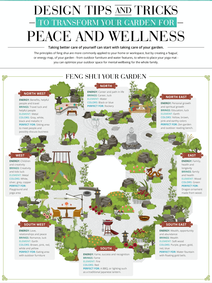 infographic how to feng shui your garden feng shui. Black Bedroom Furniture Sets. Home Design Ideas