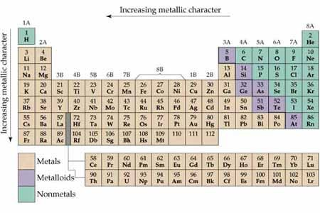 Chemistry The Central Science Chapter 7 Section 5 Chemistry Science Periodic Table