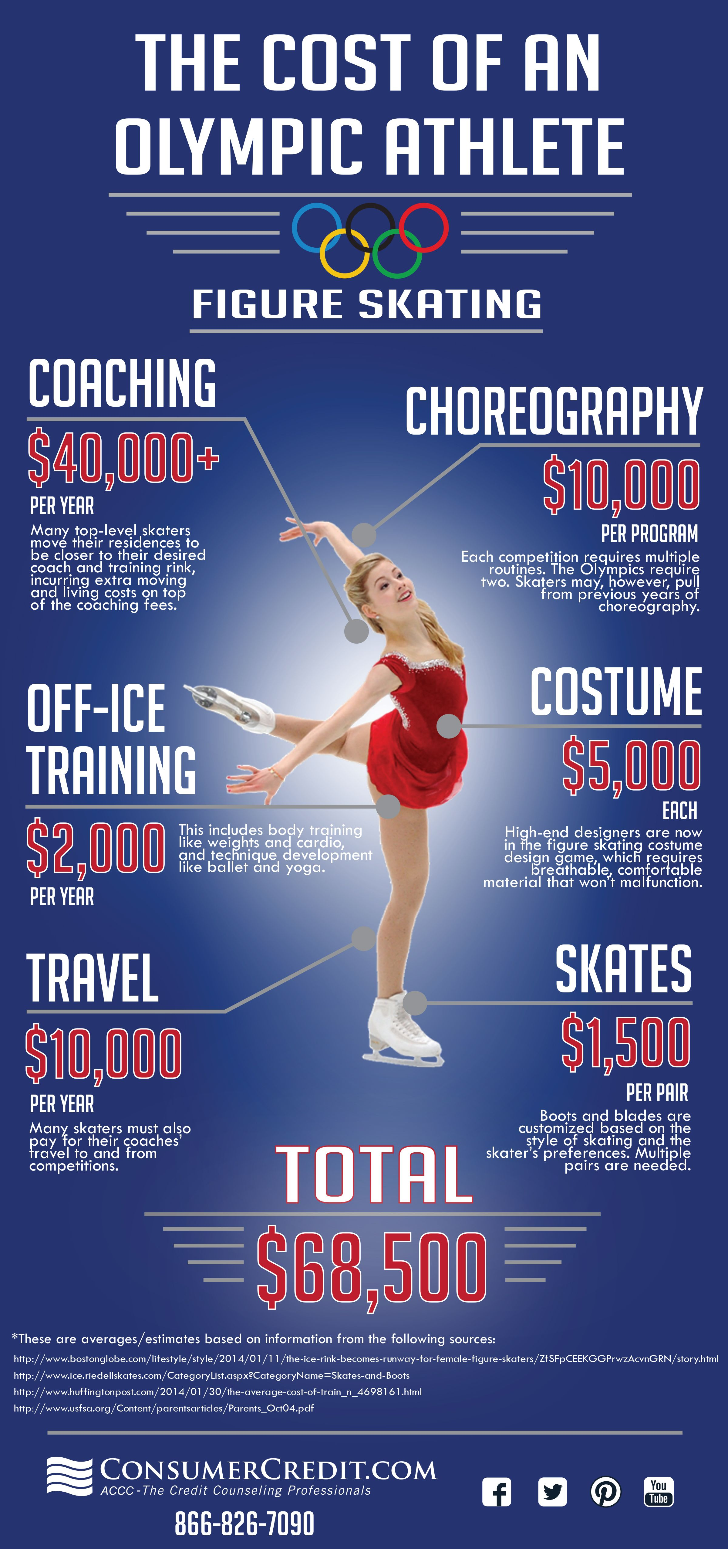Sochi Olympics The Cost Of Being An Olympic Figure