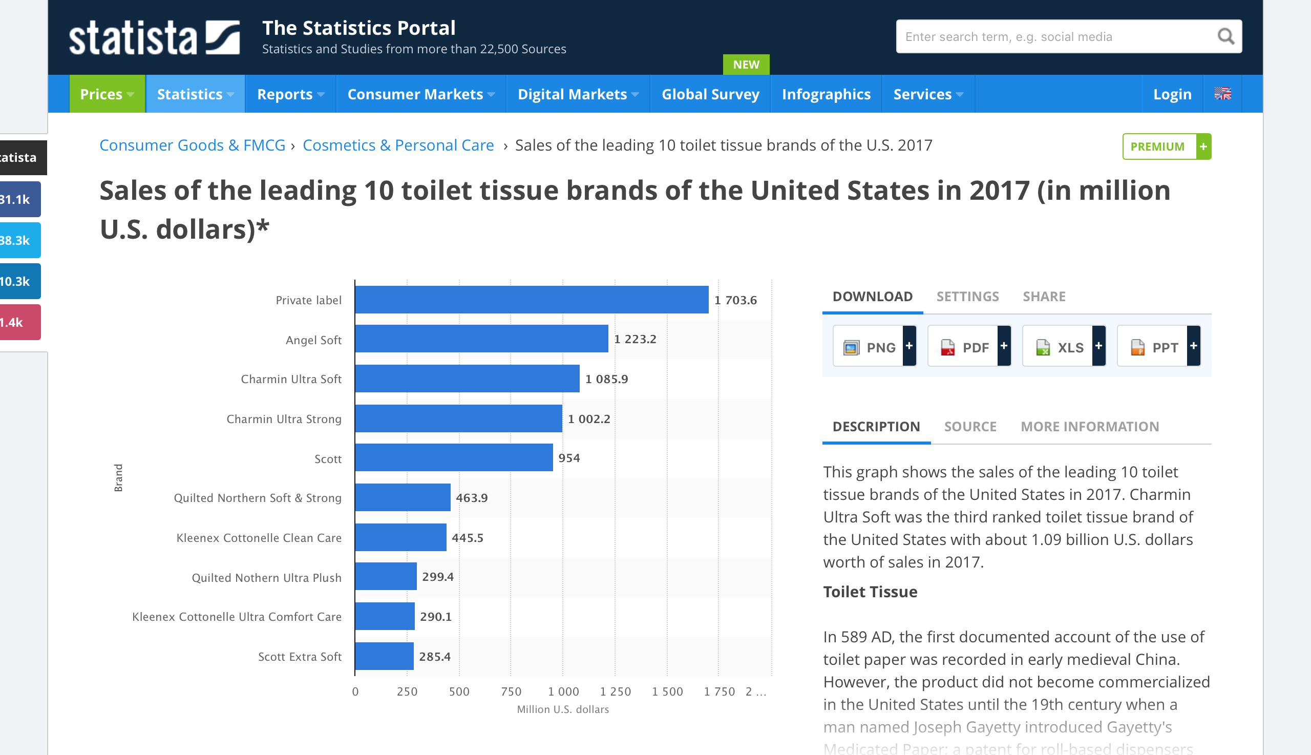 Sales of the leading 10 toilet tissue brands of the United States in ...