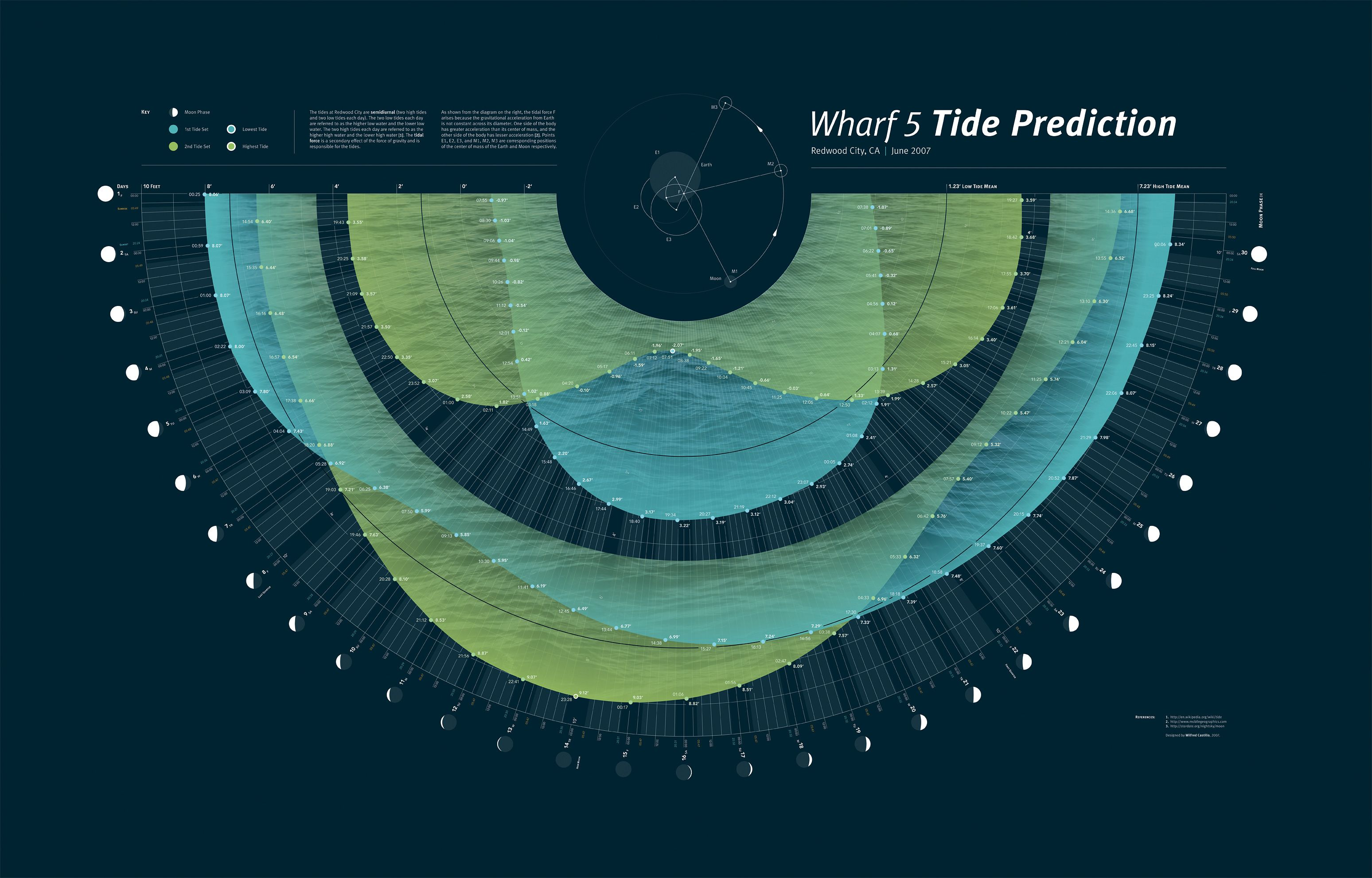 tide predictions | ○ infographics ○ | Pinterest | Infographic ...