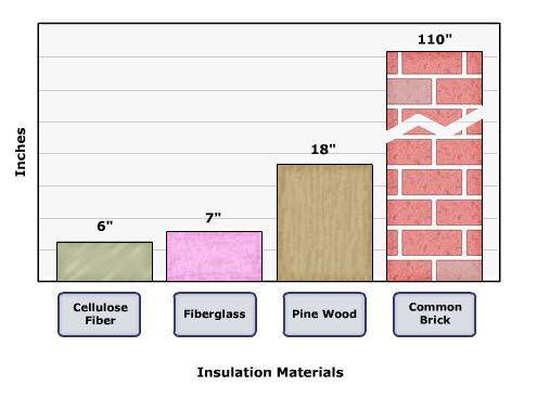 Thickness Required Of Various Insulation Materials To Achieve An R Value Of 22 Insulation R Value Exterior Wall Insulation R Value