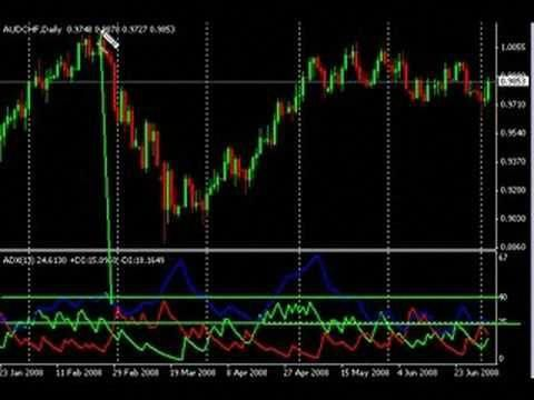 Forex Trading How To Use Adx Forextradingbasics Forex Trading