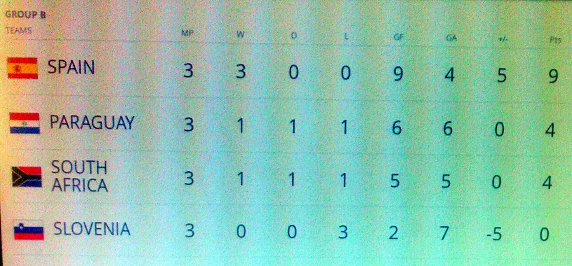 Final Standings - Group B at the 2002 World Cup Finals. Easy for Spain but Paraguay made 2nd place by 1 goal.