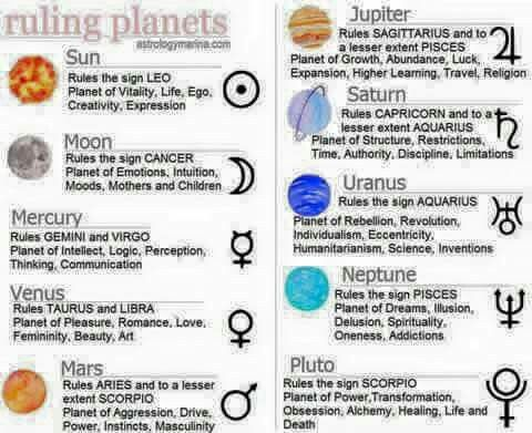 ASTROLOGY - ruling planets - from astrologymarina.com
