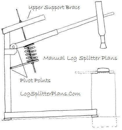 Spring Assist Log Splitter Design Log Splitter Manual Log