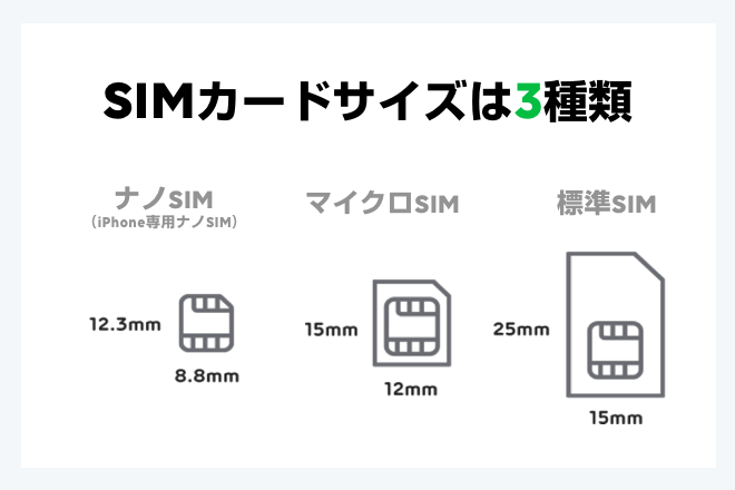超必見 Lineモバイルはsimカードを使い回しができる格安sim 格安sim