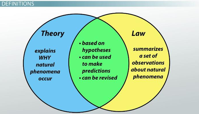 Gold Label Growers On Twitter Hypothesis Theories Scientific Method Unit
