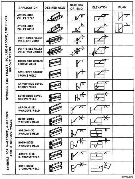 Weld Symbol Chart | welding symbols | Pinterest | Symbols