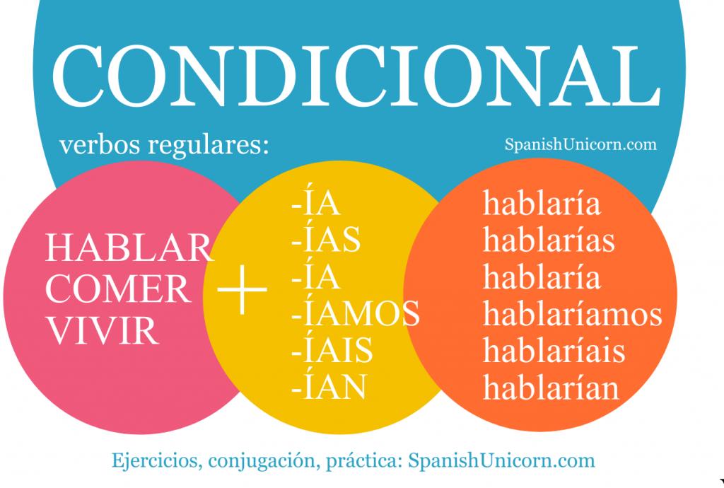 Condicional simple ejercicios - practica español | Condicional, Español,  Enseñando español