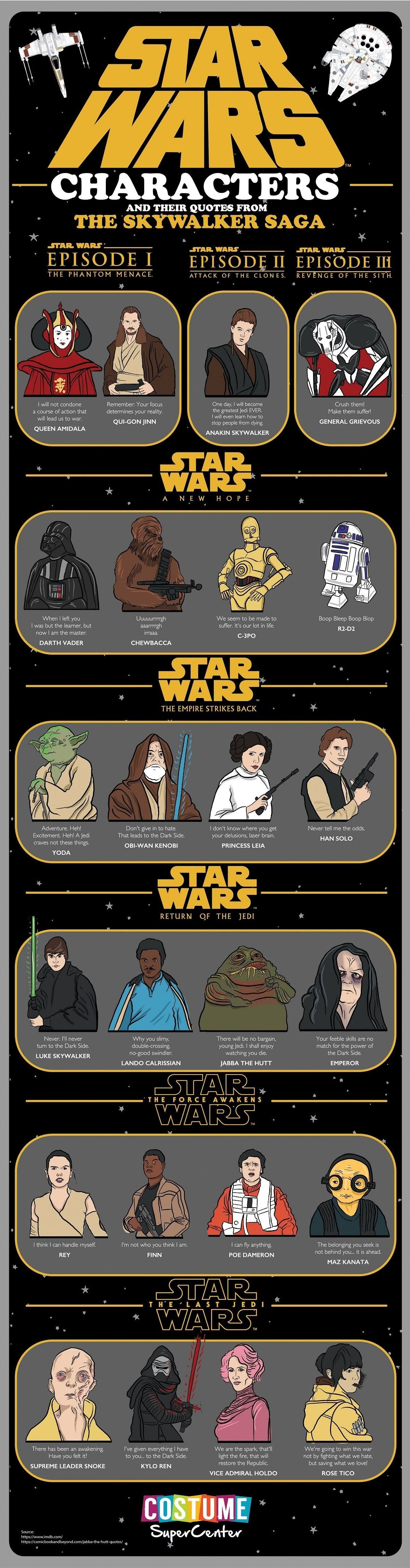Characters And Their Quotes From The Skywalker Saga Infographic