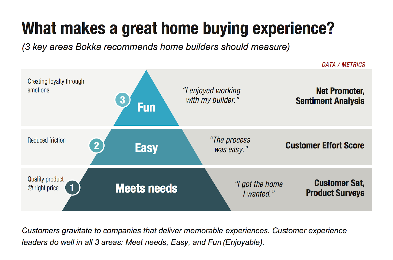 Cx Metrics For Measuring The Customer Experience For Home Builders