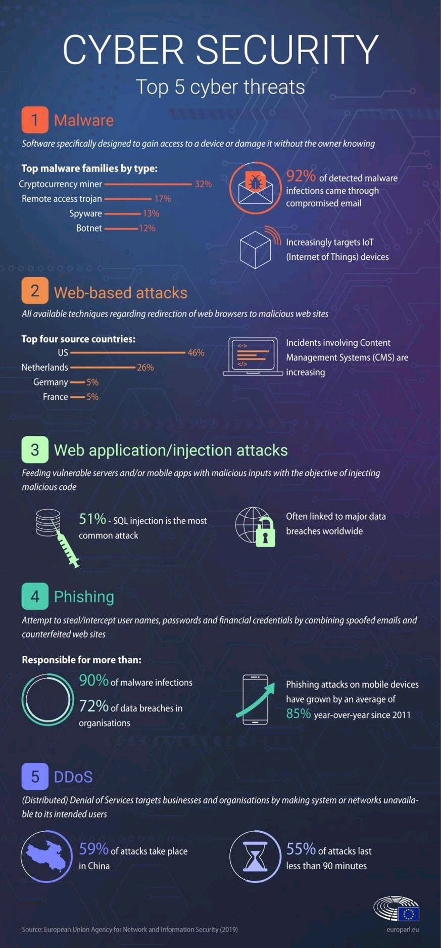 Paintandroachspray In 2020 Cybersecurity Infographic Cyber Threat Cyber Security Education