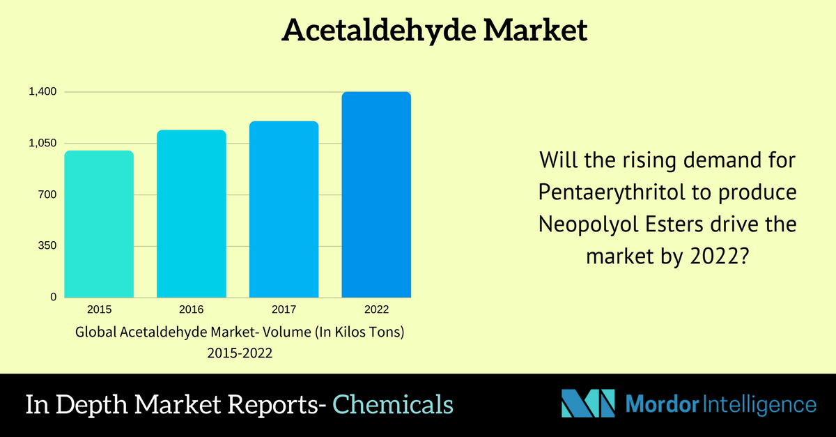Acetaldehyde Market The Market Is Expected To Register A Steady Cagr Of 3 38 During The Forecast Period 2017 2022 Chemicals Marketing Forecast Segmentation