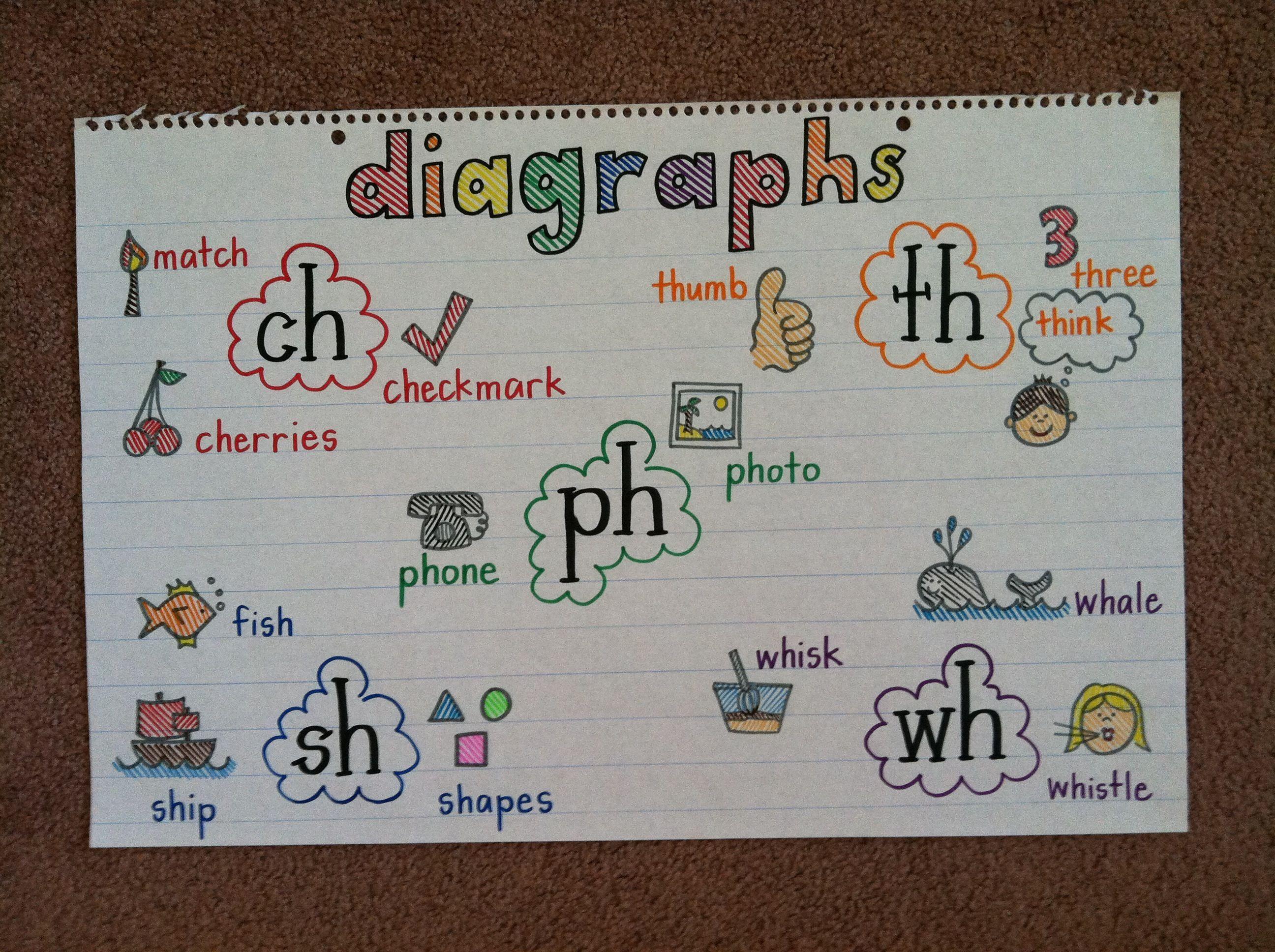 Language Arts Anchor Chart Illustrating Diagraphs