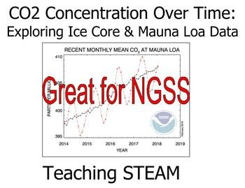 Explore ice core and Mauna Loa carbon dioxide concentration data with your students! This lesson includes background, data, analysis questions, and answer key. Analyze the real data to make connections between the scientific process and greenhouse effect & climate change.