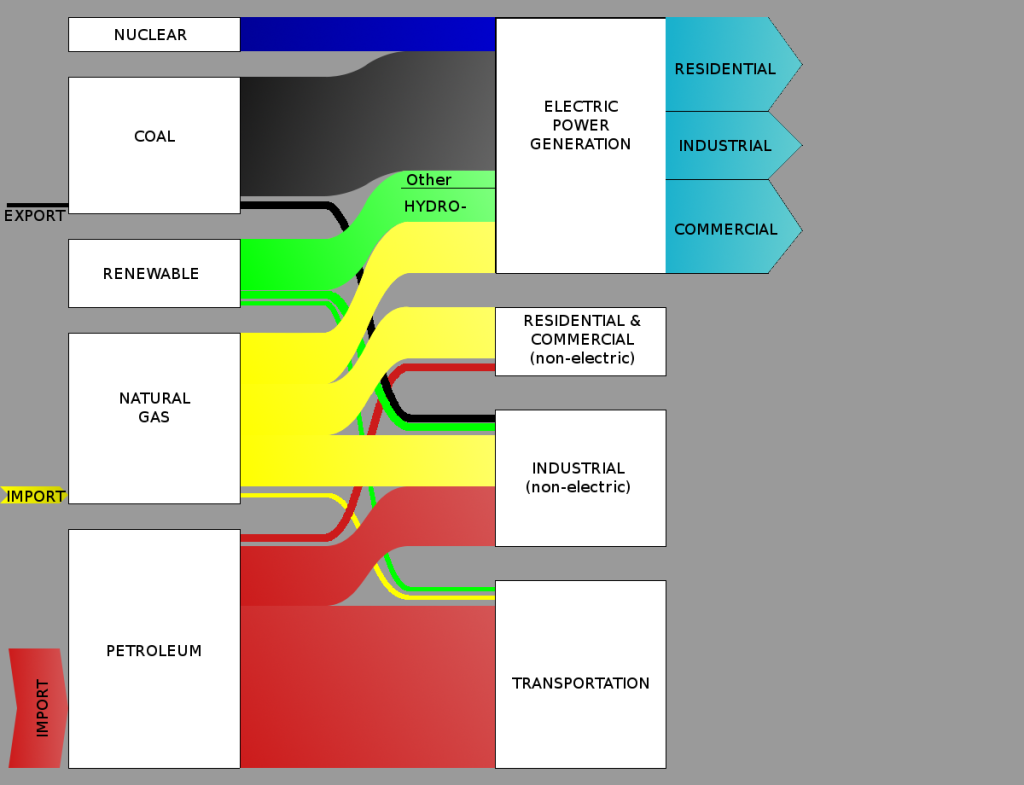 Sankey diagram for a petrol engine aqa p1 pinterest sankey sankey diagram for a petrol engine aqa p1 pinterest sankey diagram diagram and aqa pooptronica Image collections