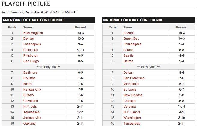 Nfl Playoff Picture Updated 2015 Nfl Playoffs Playoff Picture Nfl Playoffs Nfl Playoff Bracket