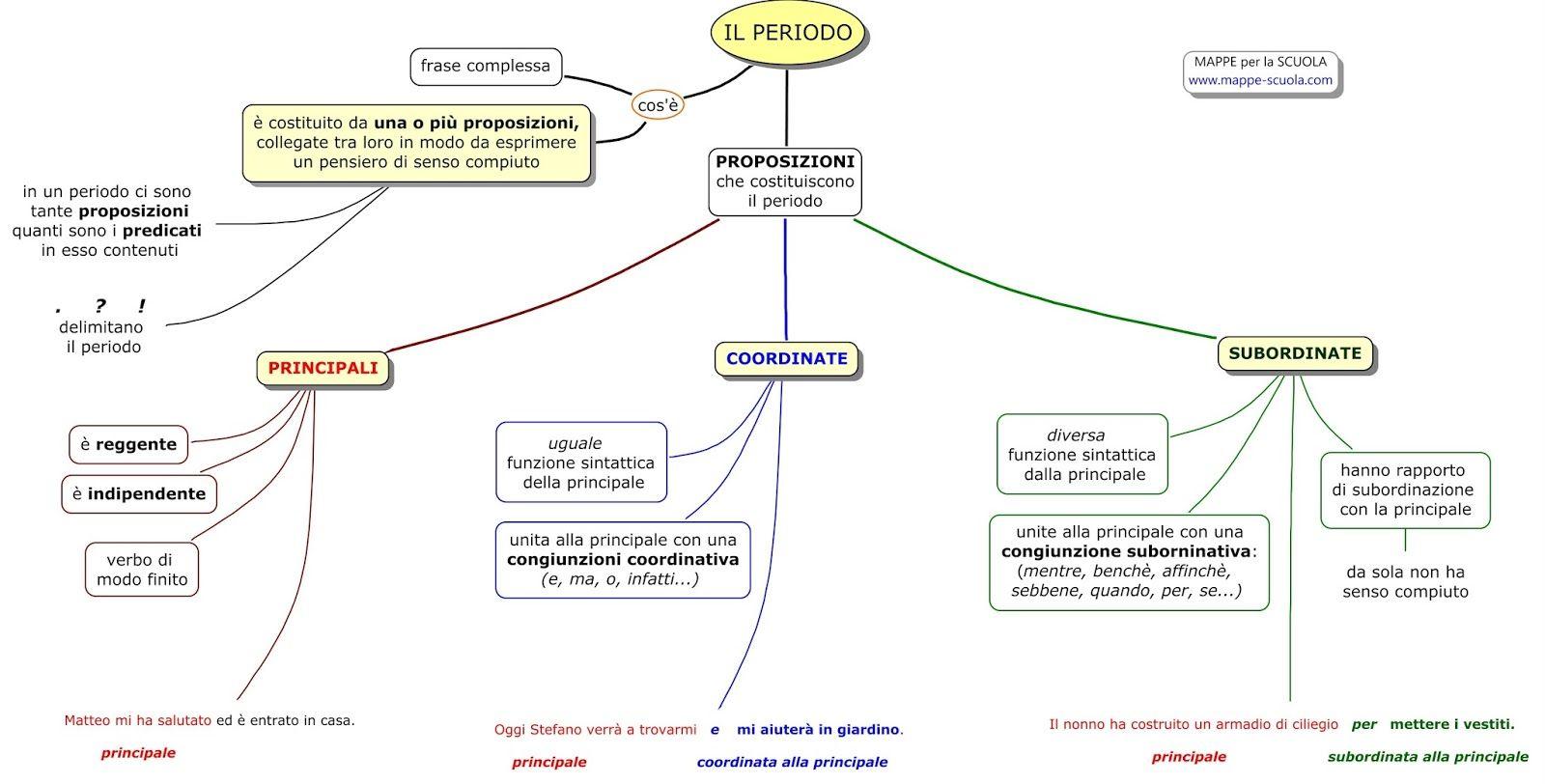 Mappa Concettuale Sul Periodo Proposizioni Principali Coordinate