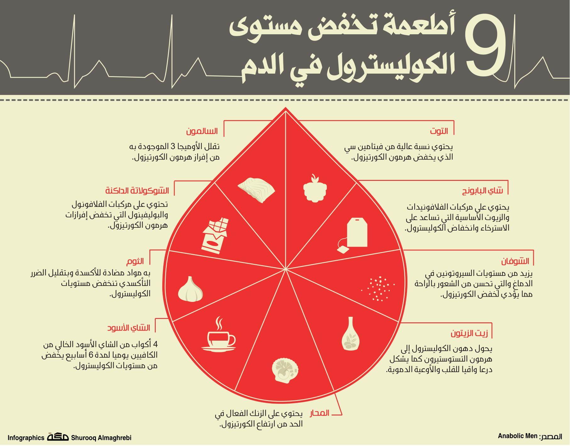 اطعمه تخفض مستوى الكوليسترول في الدم9 صحيفة مكة انفوجرافيك صحة Pie Chart Map Chart