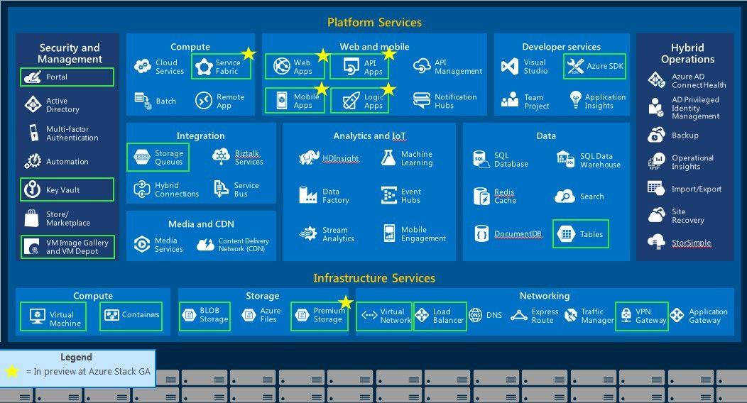 Inside Microsoft's Azure Stack Private Cloud | Public cloud, Cloud ...