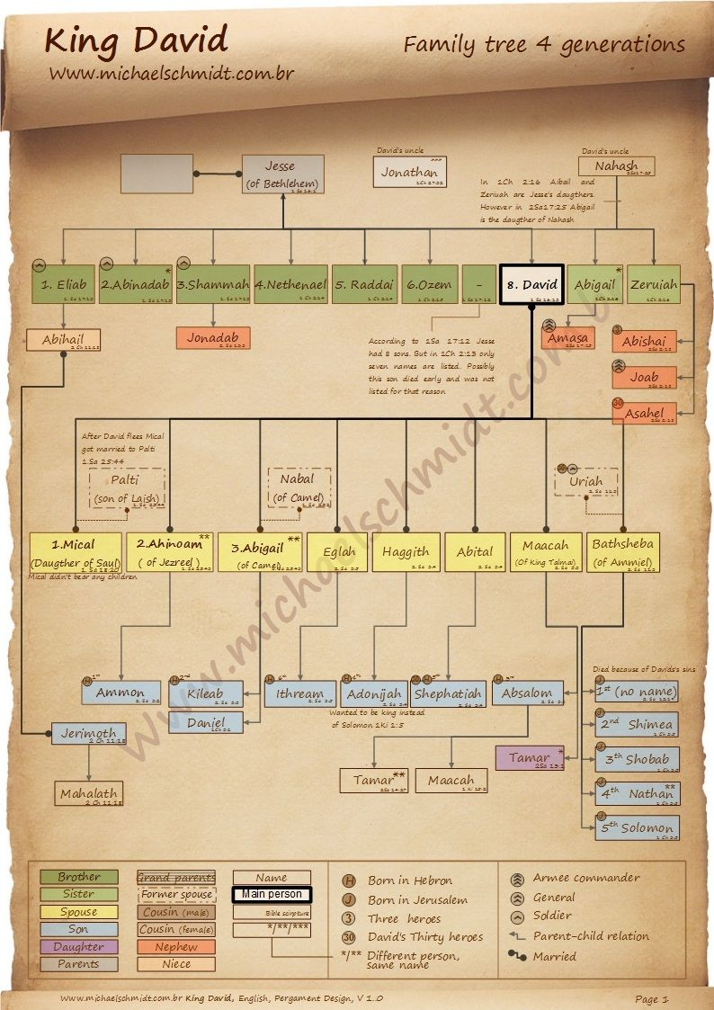 The 4 Generation Family Tree Of King David This Chart Is Innovate And More Rich
