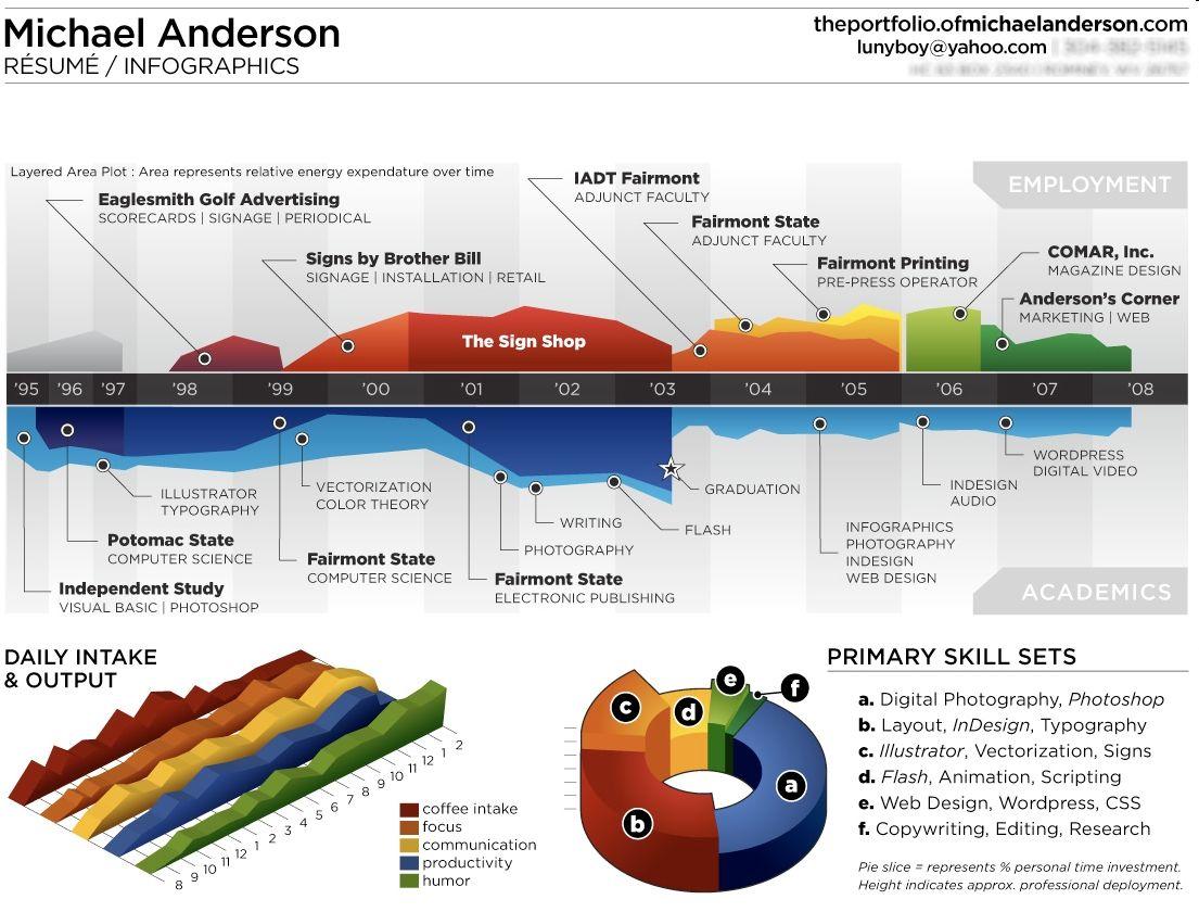 infographics resume infographics pinterest infographic resume