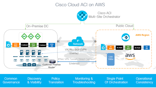 Aci Anywhere Now Extending From On Premises To Aws Cloud Cloud Infrastructure Clouds Public Cloud