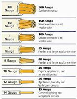 electrical and electronics engineering electrical wire size table rh pinterest com 24 Volt Wire Size Chart Electrical Cable Size Chart