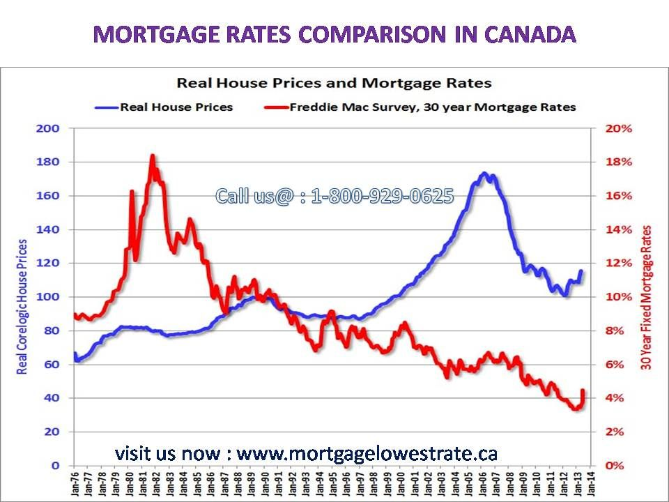 You Must Compare Lenders At The Same Interest Rate And Amortization Period Or You Can T Be Sure You Re Getting The Bes Mortgage Mortgage Rates Mortgage Brokers