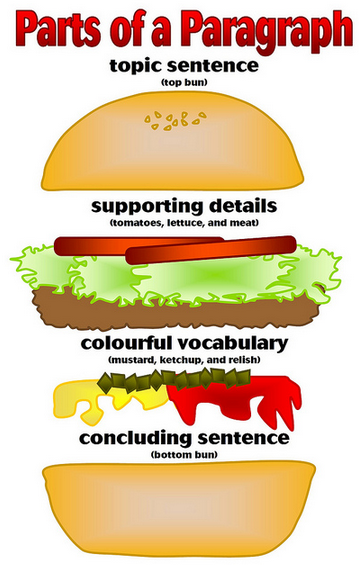 Write a Topic Sentence | Them, Technology and Teaching