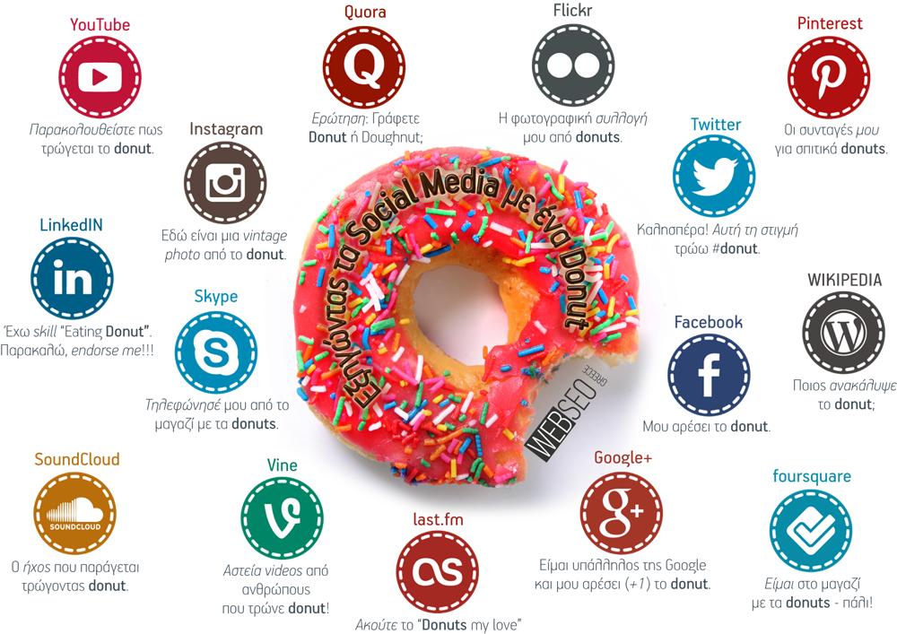 Εξηγώντας τα Social Media με ένα Donut [INFOGRAPHIC]