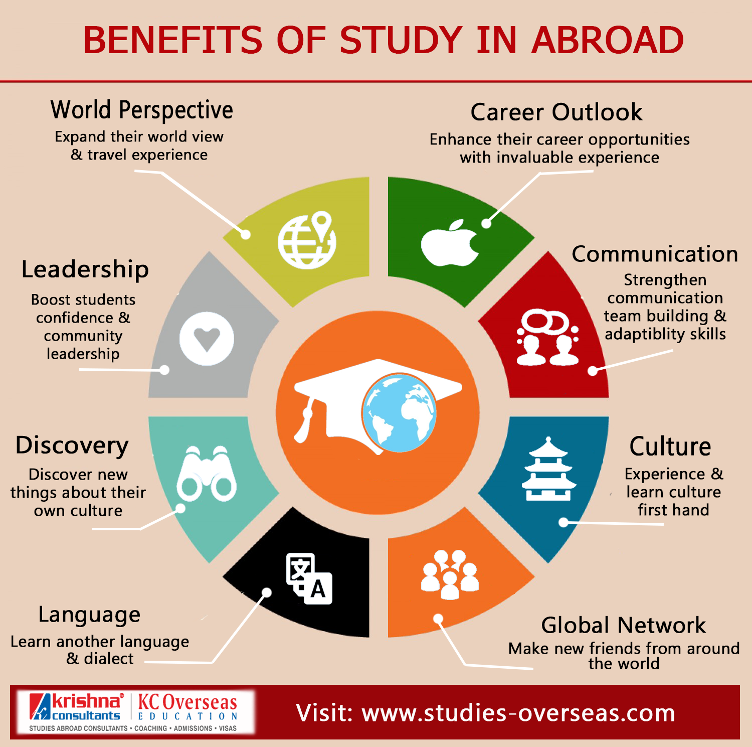 Benefits Of Study In Abroad Overseas Education Learn Culture Education