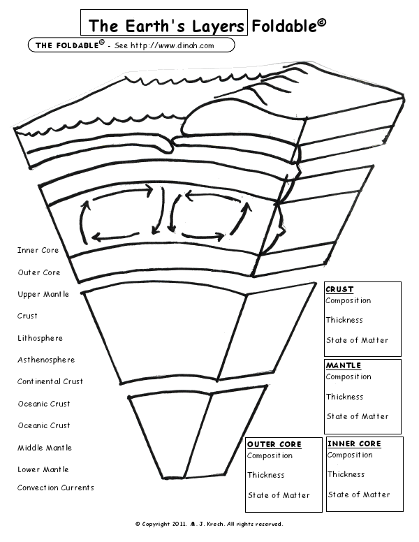 graphic relating to Earth Layers Worksheet Printable named Earths Levels Foldablemy youngsters appreciate this sport