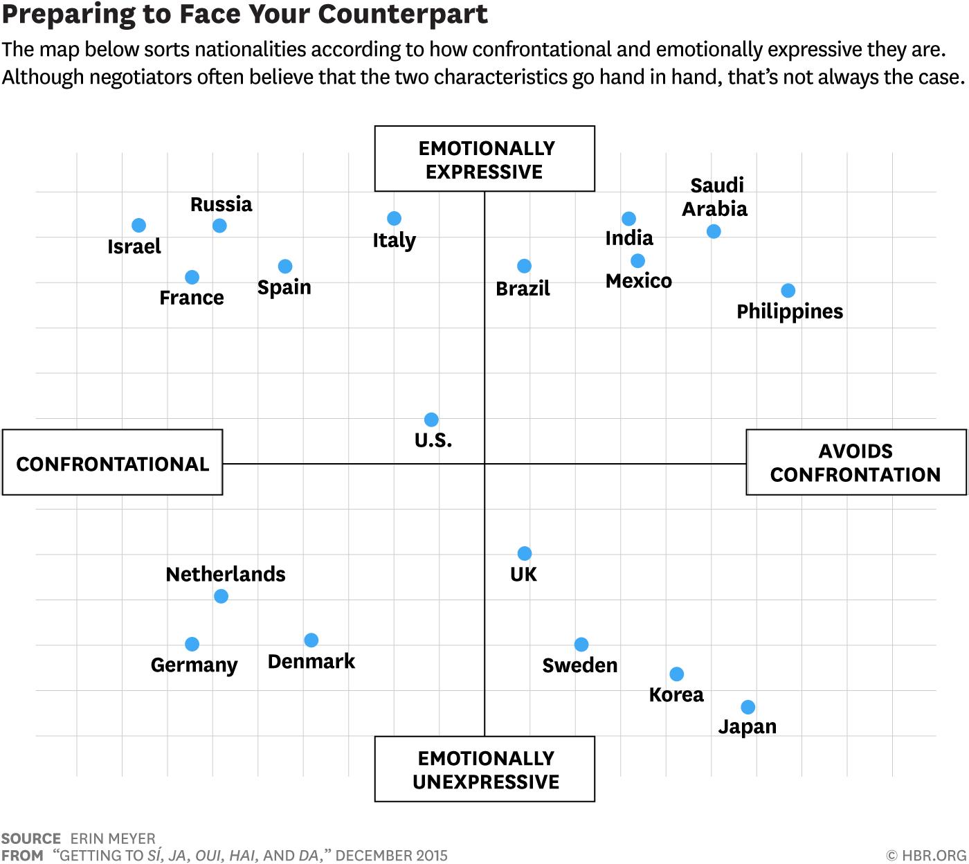 Getting to Si, Ja, Oui, Hai, and Da Cultural conflict
