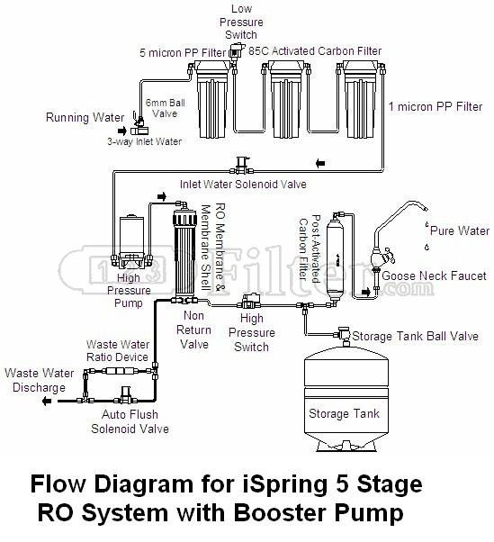 7 Stage Ro System Boster Pump Tds Install Diagram Google