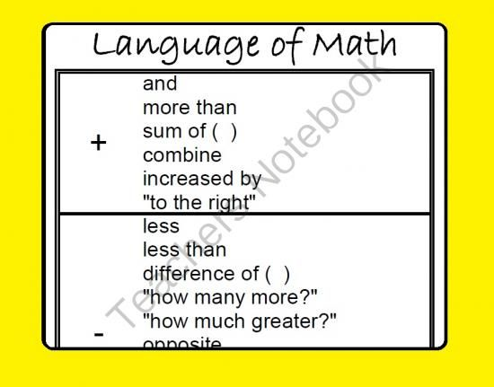 Language Of Math Poster From Scaffolded Math And Science On